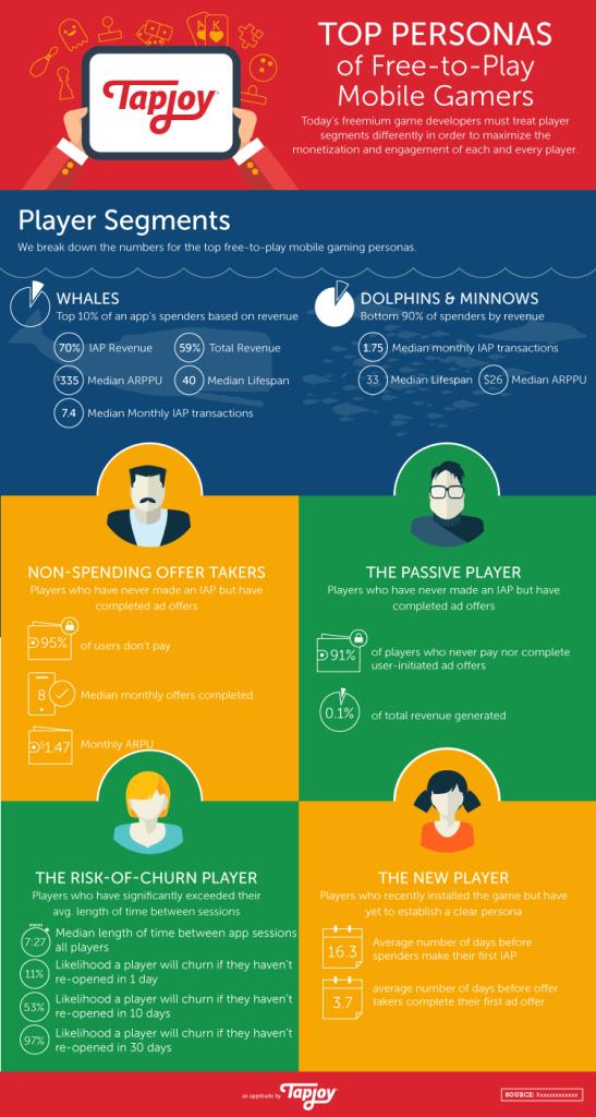 Tapjoy Marketing One-Sheets - Arias Design